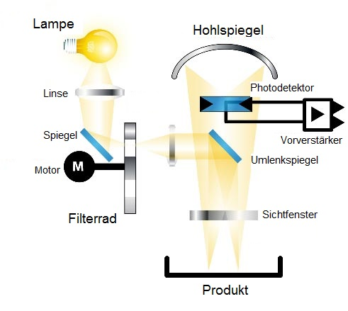 Funktionsweise Reflexions-Photometer
