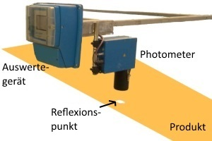 Reflexions-Photometer